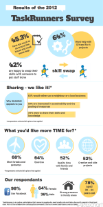 TaskRunners Survey 2012 Infographic collaborative consumption